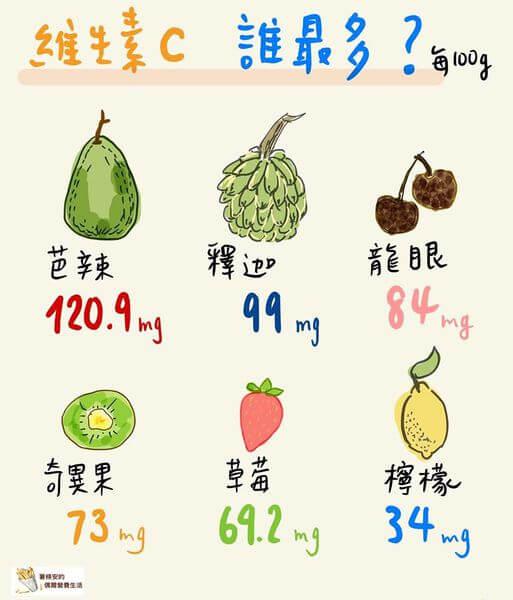 維生素c水果