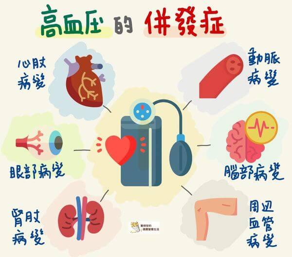 高血壓併發症
