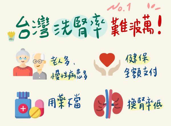 台灣洗腎率