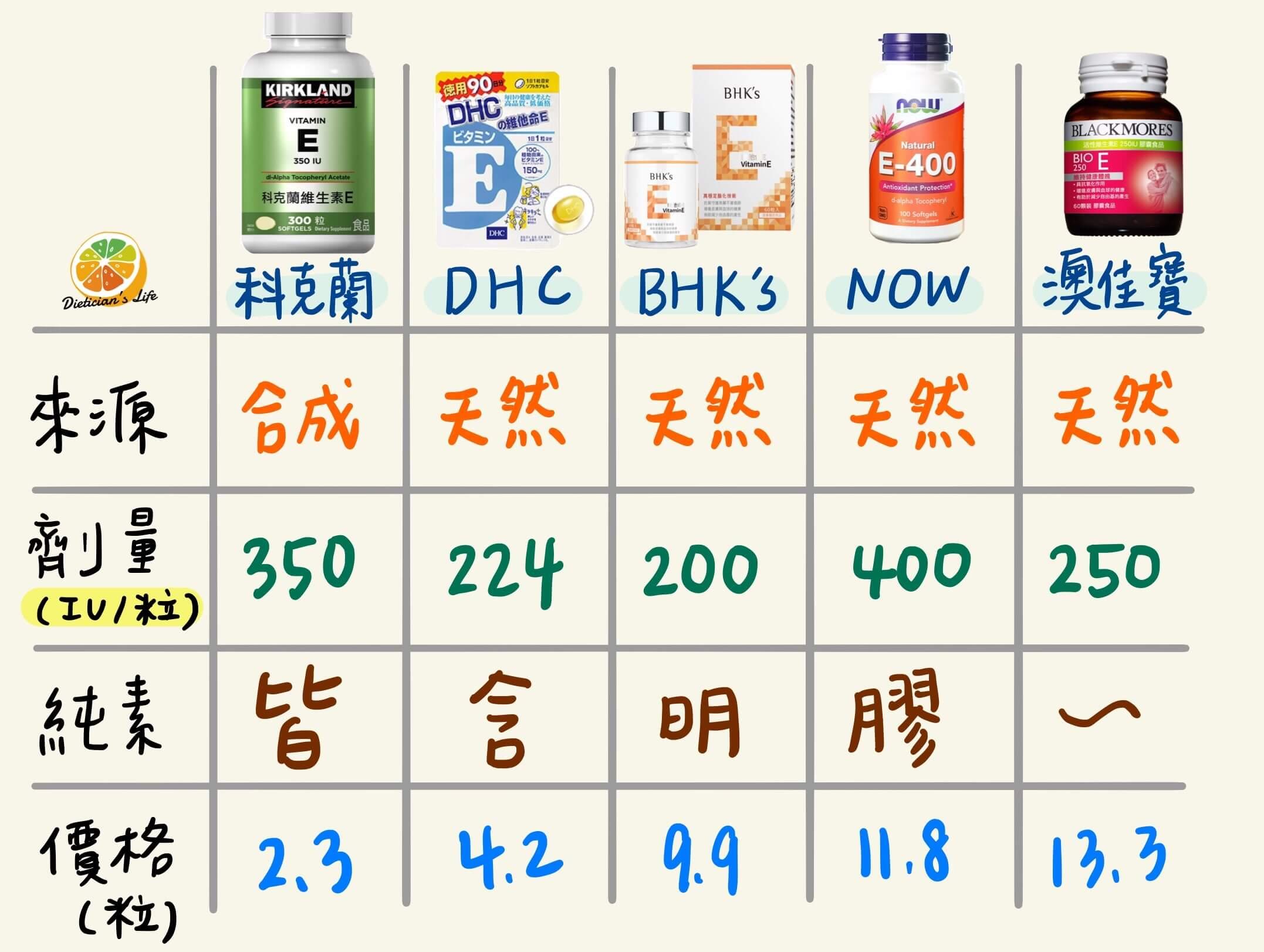 維生素E保健食品