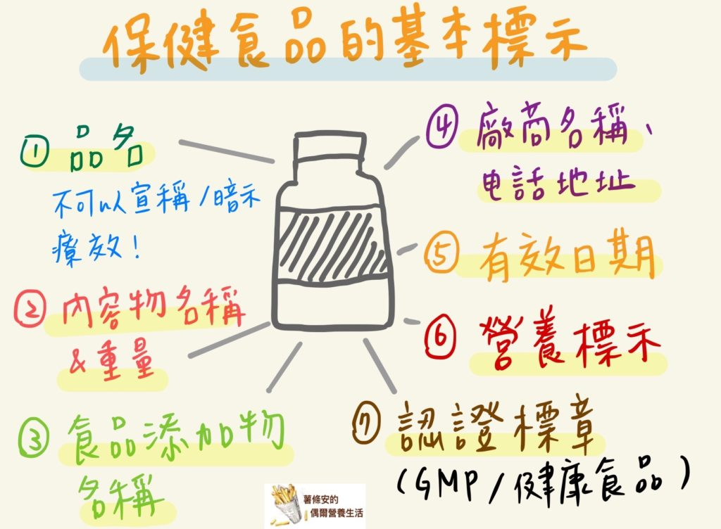 保健食品營養標示