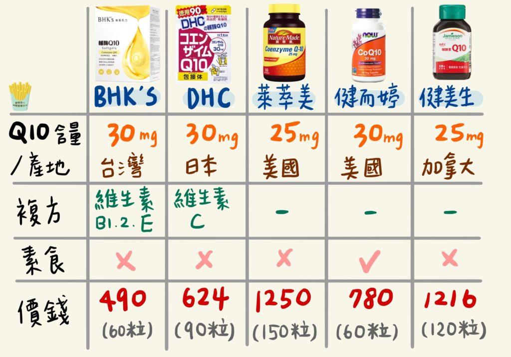 Q10保健食品品牌